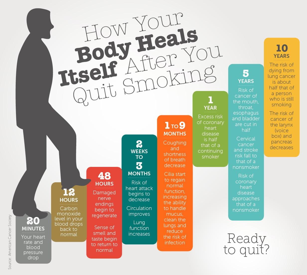 quit smoking changes